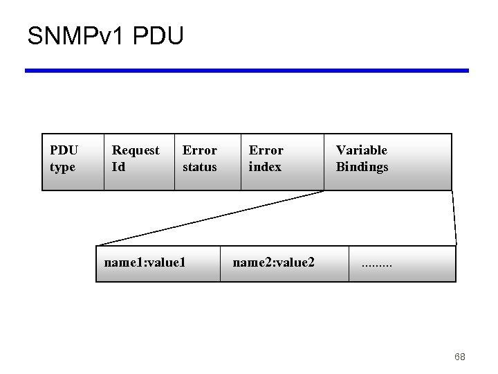 SNMPv 1 PDU type Request Id Error status name 1: value 1 Error index