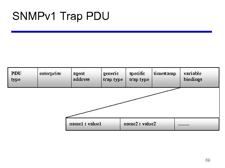 SNMPv 1 Trap PDU type enterprise agent address name 1 : value 1 generic