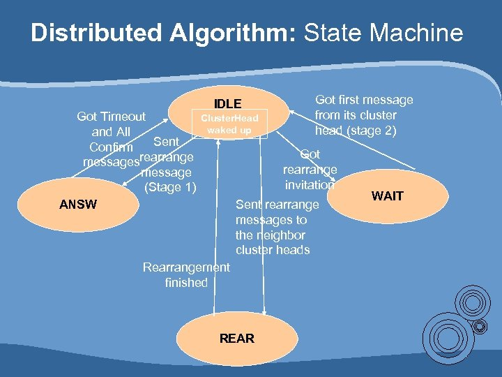 Distributed Algorithm: State Machine Got Timeout and All Sent Confirm messagesrearrange message (Stage 1)