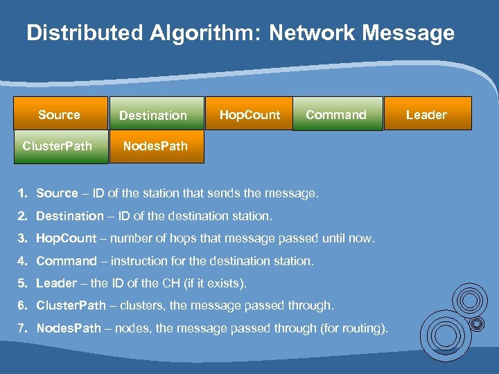 Distributed Algorithm: Network Message Source Destination Cluster. Path Hop. Count Command Nodes. Path 1.