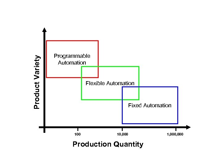 Product Variety Programmable Automation Flexible Automation Fixed Automation 100 10, 000 Production Quantity 1,