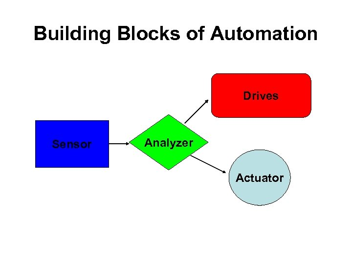Building Blocks of Automation Drives Sensor Analyzer Actuator