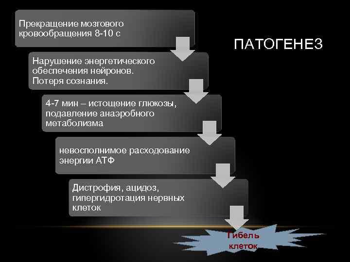 Прекращение мозгового кровообращения 8 -10 с ПАТОГЕНЕЗ Нарушение энергетического обеспечения нейронов. Потеря сознания. 4