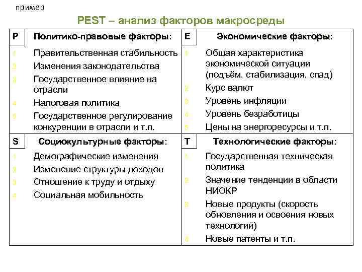 пример PEST – анализ факторов макросреды P Политико-правовые факторы: E Экономические факторы: 1. Правительственная