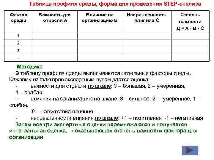 Таблица профиля среды, форма для проведения STEP-анализа Фактор среды Важность для отрасли А Влияние