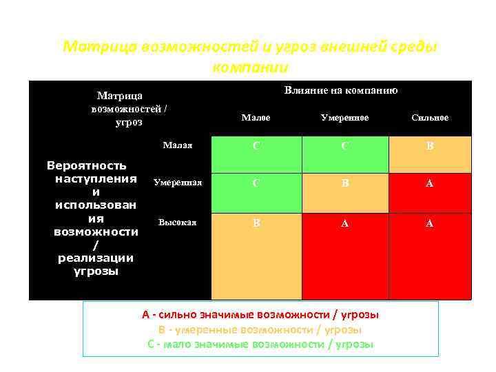 Матрица возможностей и угроз внешней среды компании Матрица возможностей / угроз Влияние на компанию