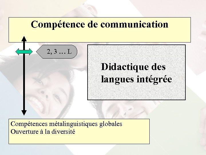 Compétence de communication 2, 3 … L Didactique des langues intégrée Compétences métalinguistiques globales