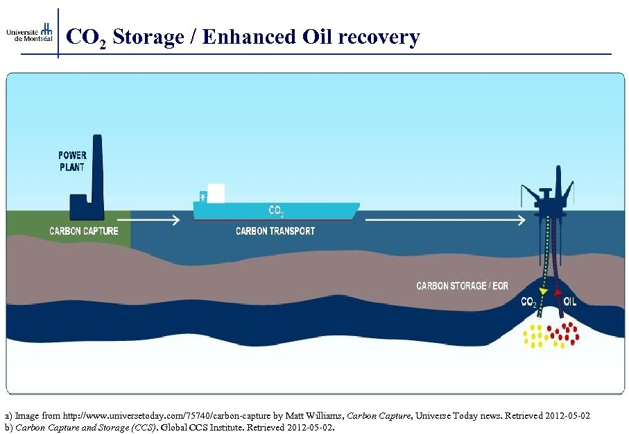 CO 2 Storage / Enhanced Oil recovery a) Image from http: //www. universetoday. com/75740/carbon-capture