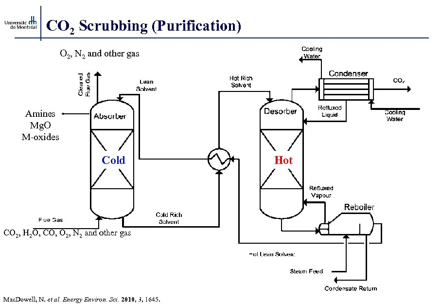 CO 2 Scrubbing (Purification) O 2, N 2 and other gas Amines Mg. O