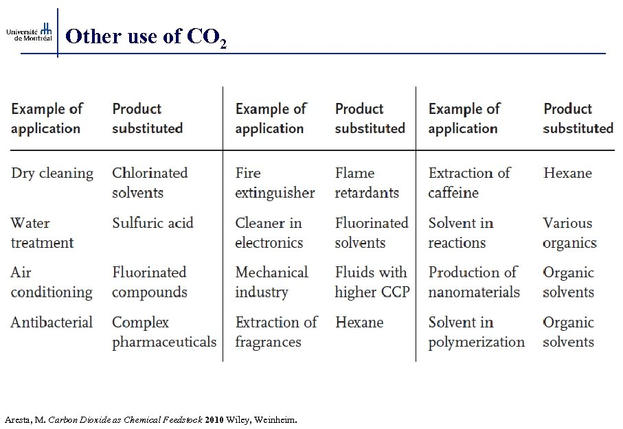 Other use of CO 2 Aresta, M. Carbon Dioxide as Chemical Feedstock 2010 Wiley,