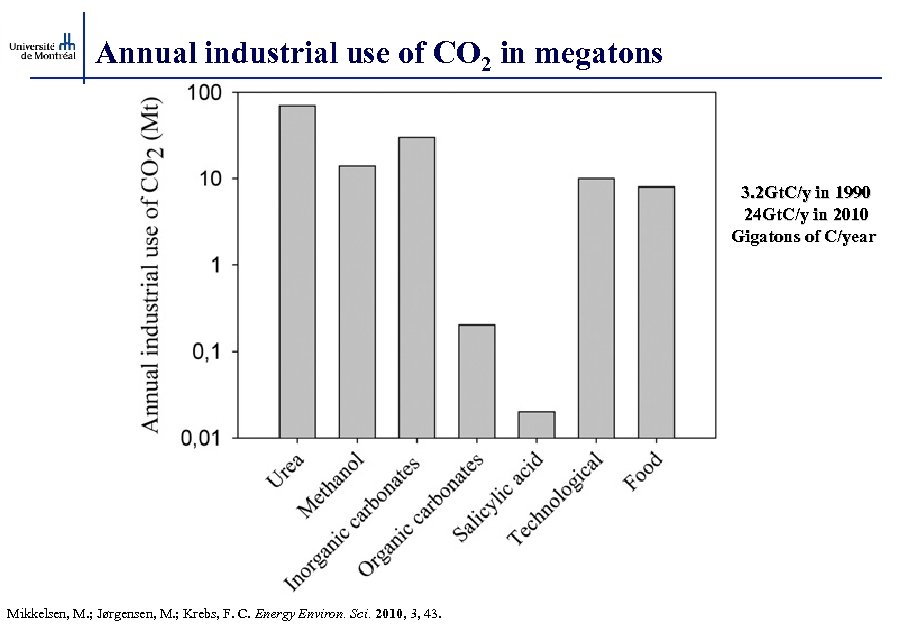 Annual industrial use of CO 2 in megatons 3. 2 Gt. C/y in 1990