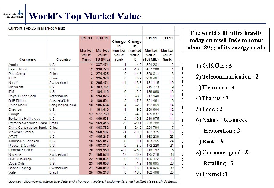 World's Top Market Value The world still relies heavily today on fossil fuels to