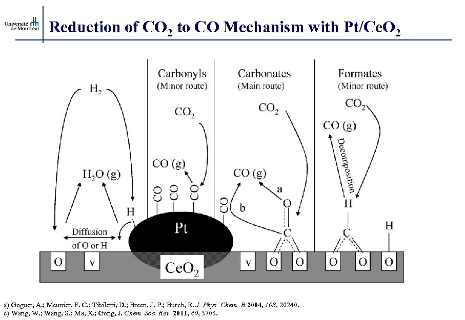 Reduction of CO 2 to CO Mechanism with Pt/Ce. O 2 a) Goguet, A.