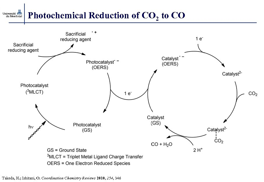 Photochemical Reduction of CO 2 to CO Takeda, H. ; Ishitani, O. Coordination Chemistry