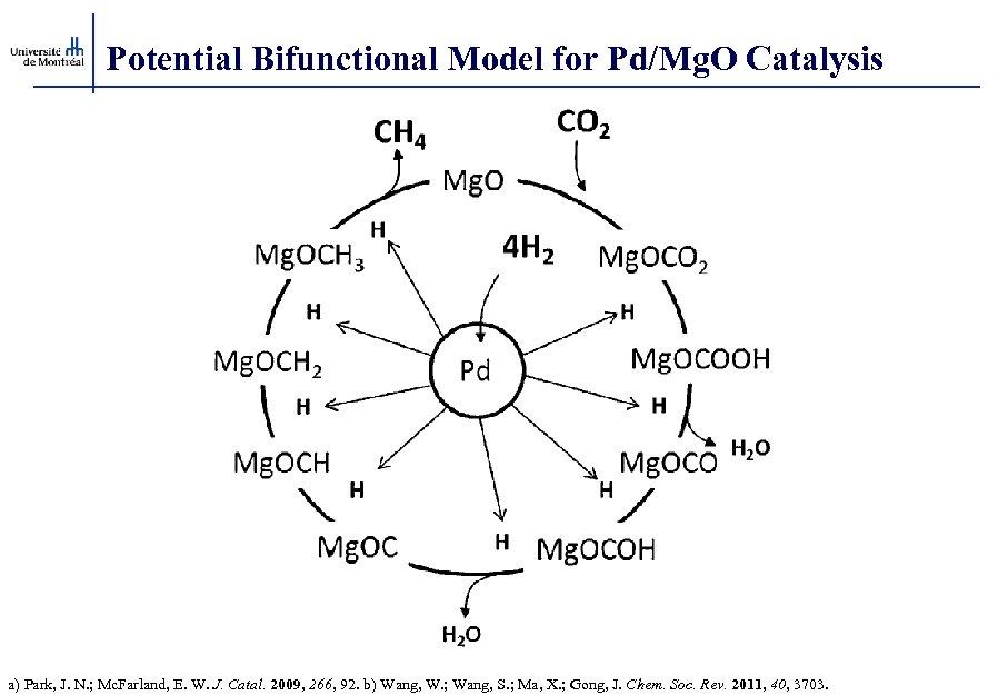 Potential Bifunctional Model for Pd/Mg. O Catalysis a) Park, J. N. ; Mc. Farland,