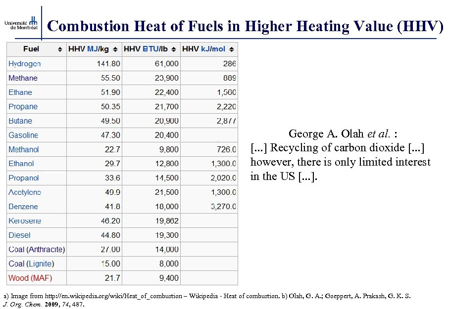 Combustion Heat of Fuels in Higher Heating Value (HHV) George A. Olah et al.