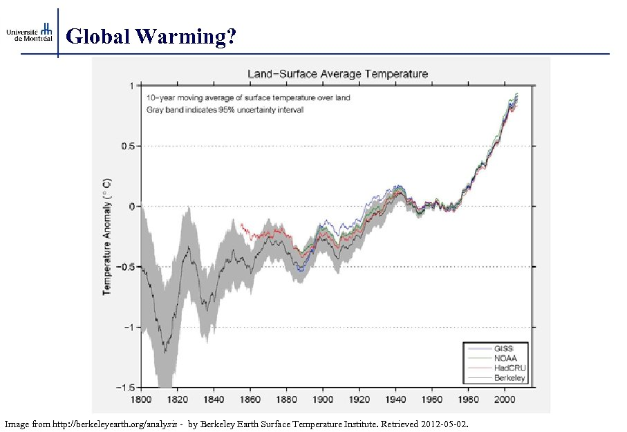 Global Warming? Image from http: //berkeleyearth. org/analysis - by Berkeley Earth Surface Temperature Institute.
