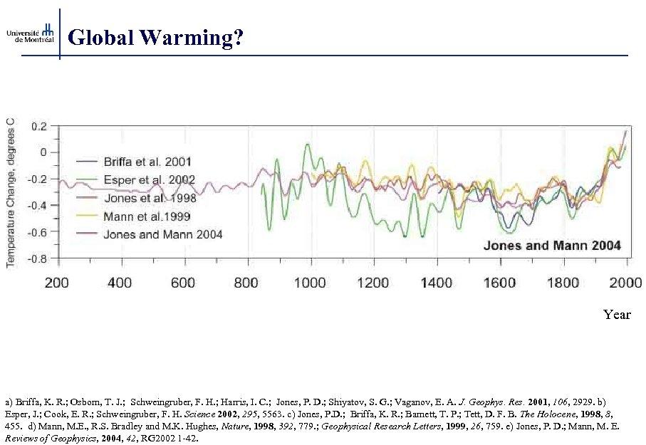 Global Warming? Year a) Briffa, K. R. ; Osborn, T. J. ; Schweingruber, F.