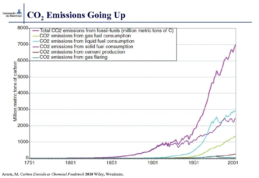 CO 2 Emissions Going Up Aresta, M. Carbon Dioxide as Chemical Feedstock 2010 Wiley,