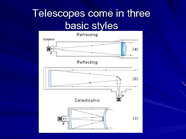 Telescopes come in three basic styles