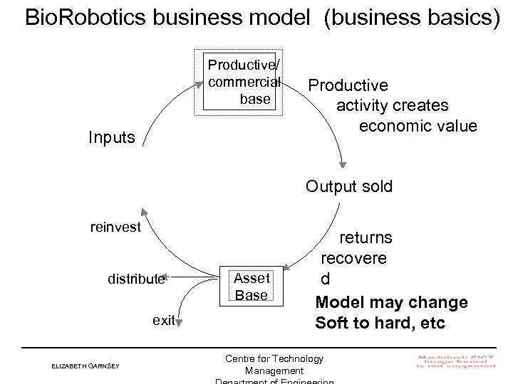 Bio. Robotics business model (business basics) Productive/ commercial base Inputs Productive activity creates economic