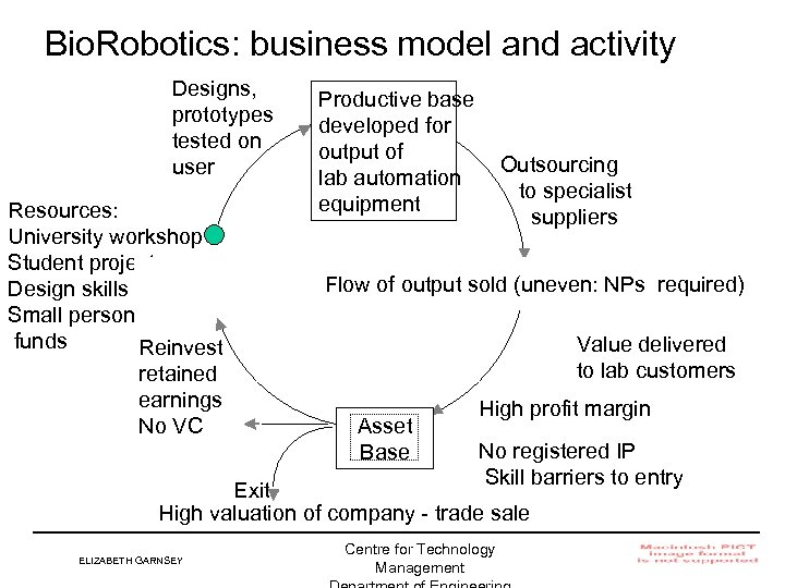 Bio. Robotics: business model and activity Designs, prototypes tested on user Resources: University workshop