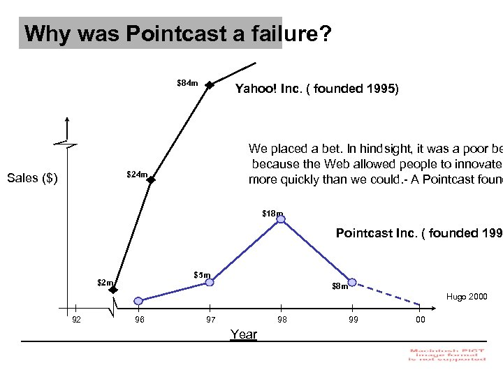 Why was Pointcast a failure? $84 m Yahoo! Inc. ( founded 1995) We placed
