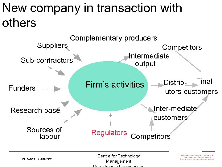 New company in transaction with others Suppliers Complementary producers Sub-contractors Funders Competitors Intermediate output