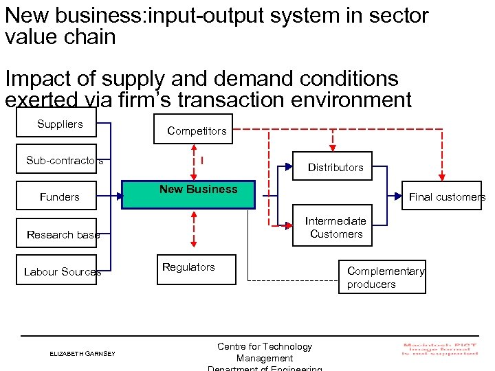New business: input-output system in sector value chain Impact of supply and demand conditions
