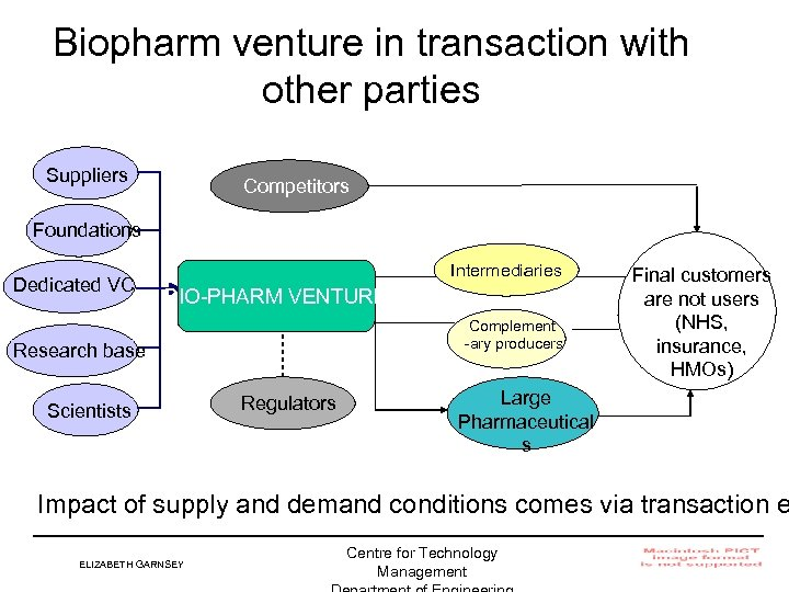 Biopharm venture in transaction with other parties Suppliers Competitors Foundations Dedicated VC Intermediaries BIO-PHARM