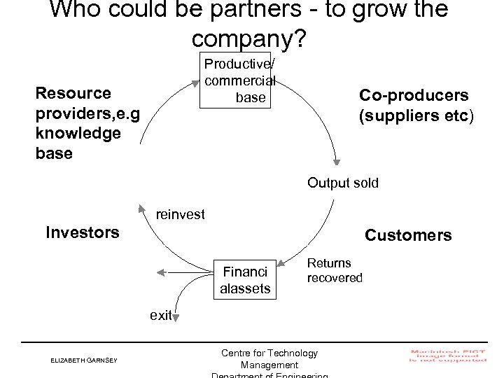 Who could be partners - to grow the company? Productive/ commercial base Resource providers,