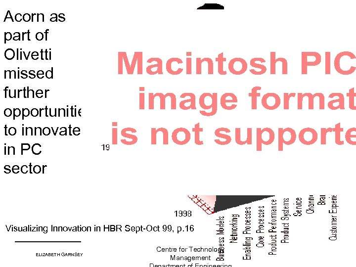 Acorn as part of Olivetti missed further opportunities to innovate in PC sector Visualizing