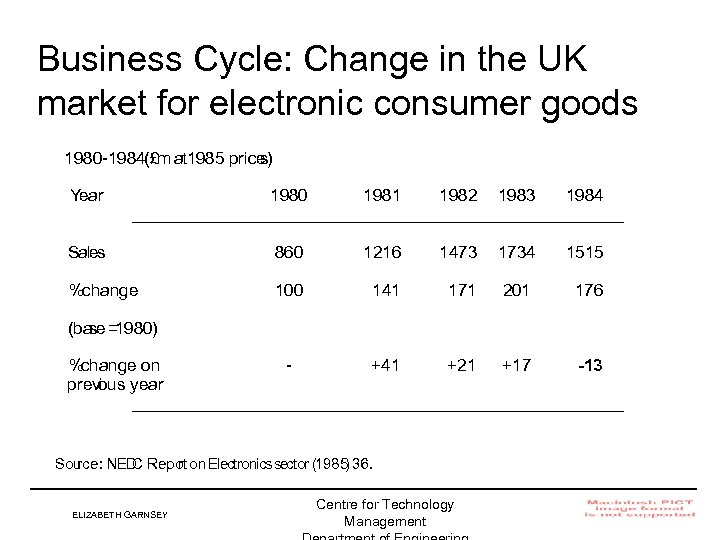 Business Cycle: Change in the UK market for electronic consumer goods 1980 -1984(£m at
