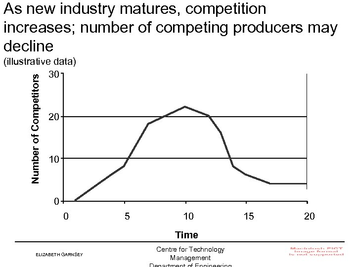 As new industry matures, competition increases; number of competing producers may decline Number of