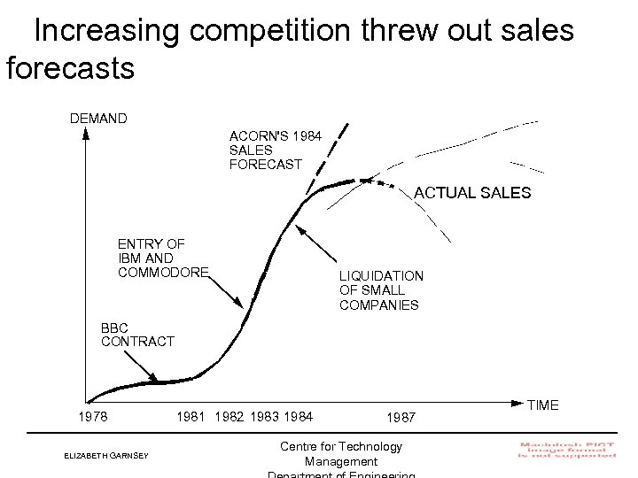 Increasing competition threw out sales forecasts DEMAND ACORN'S 1984 SALES FORECAST ACTUAL SALES ENTRY