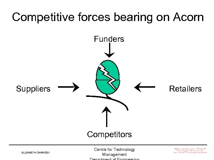 Competitive forces bearing on Acorn Funders Suppliers Retailers Competitors ELIZABETH GARNSEY Centre for Technology