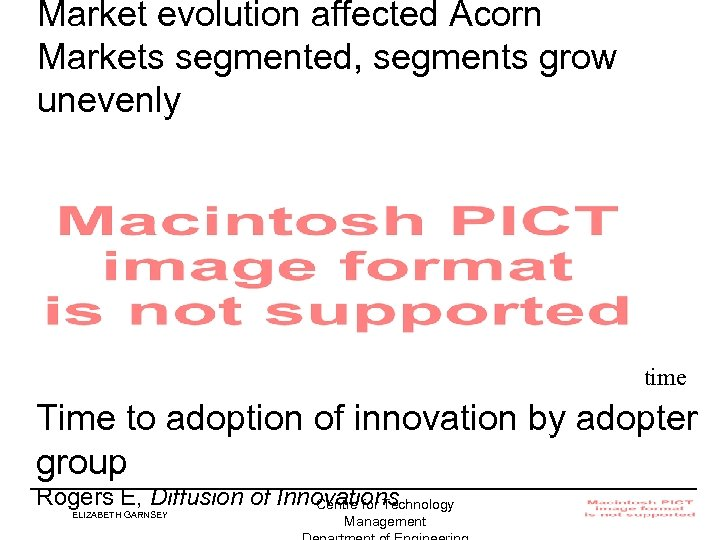 Market evolution affected Acorn Markets segmented, segments grow unevenly time Time to adoption of