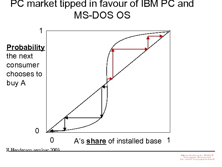 PC market tipped in favour of IBM PC and MS-DOS OS 1 Probability the