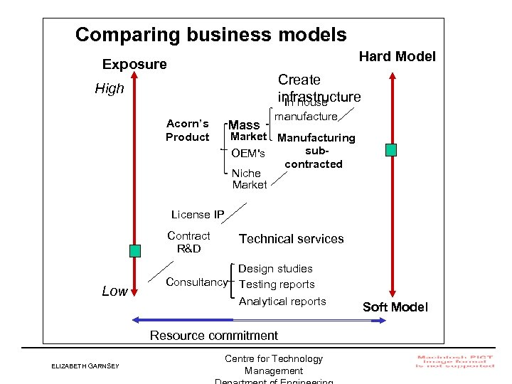 Comparing business models Hard Model Exposure Create infrastructure In house High Acorn's Product Mass