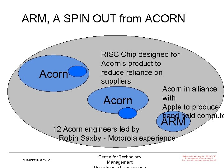 ARM, A SPIN OUT from ACORN Acorn RISC Chip designed for Acorn's product to