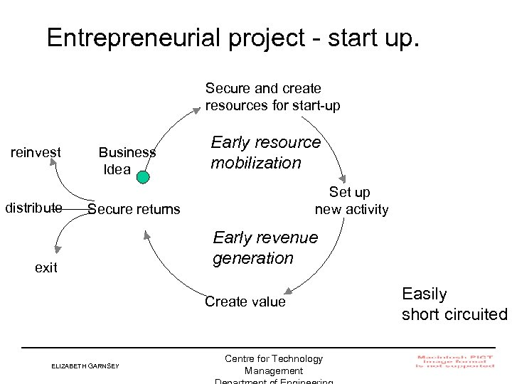 Entrepreneurial project - start up. Secure and create resources for start-up reinvest distribute Business