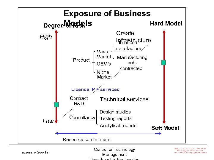 Exposure of Business Hard Model Degree. Models of Risk Create infrastructure In house High