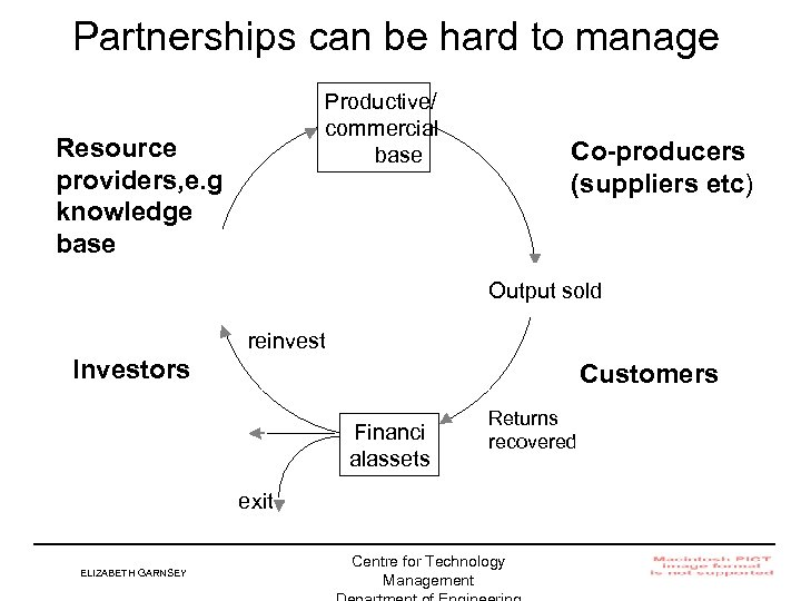 Partnerships can be hard to manage Productive/ commercial base Resource providers, e. g knowledge