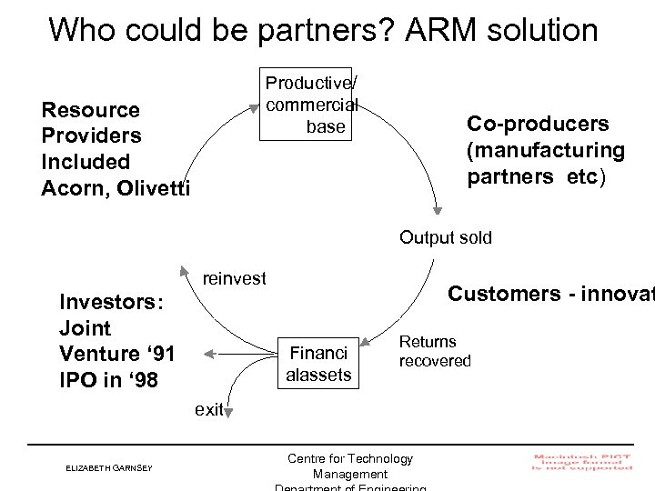 Who could be partners? ARM solution Productive/ commercial base Resource Providers Included Acorn, Olivetti