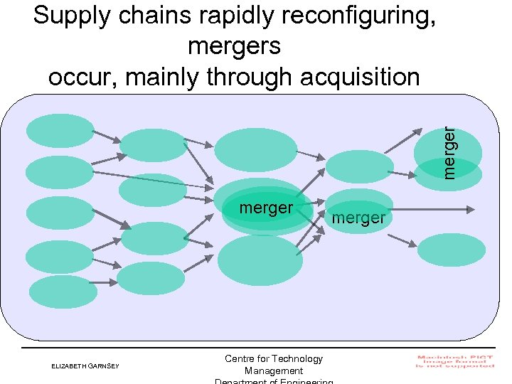 merger Supply chains rapidly reconfiguring, mergers occur, mainly through acquisition merger ELIZABETH GARNSEY Centre