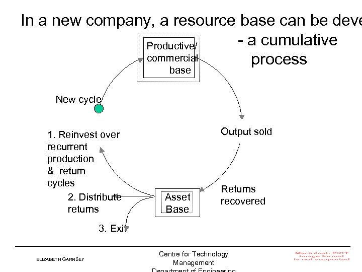 In a new company, a resource base can be deve - a cumulative Productive/