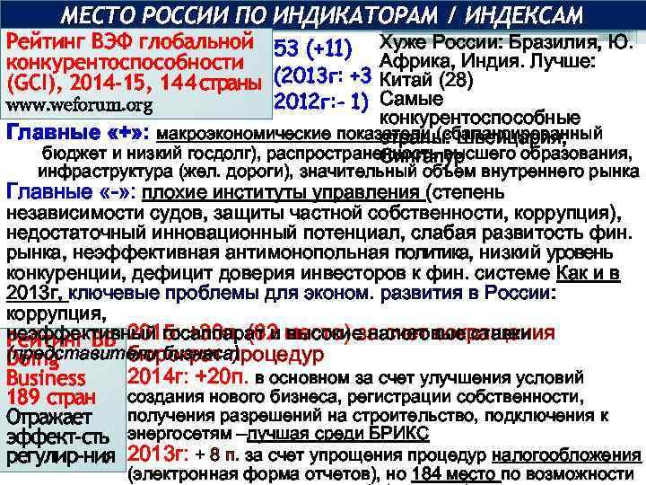 МЕСТО РОССИИ ПО ИНДИКАТОРАМ / ИНДЕКСАМ Рейтинг ВЭФ глобальной 53 (+11) Хуже России: Бразилия,