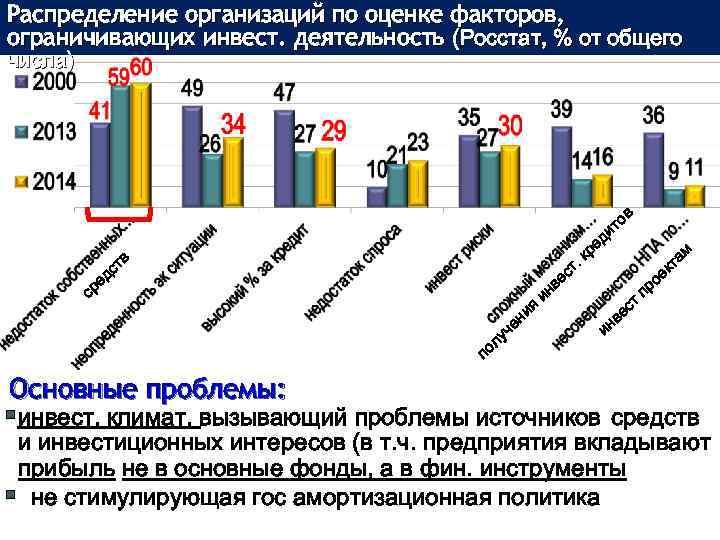Распределение организаций по оценке факторов, ограничивающих инвест. деятельность (Росстат, % от общего числа) ед