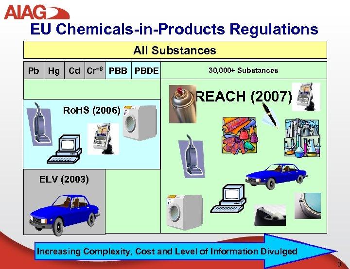 EU Chemicals-in-Products Regulations All Substances Pb Hg Cd Cr+6 PBB PBDE 30, 000+ Substances