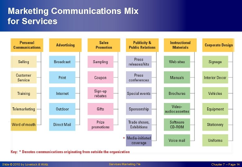 Marketing Communications Mix for Services Slide © 2010 by Lovelock & Wirtz Services Marketing